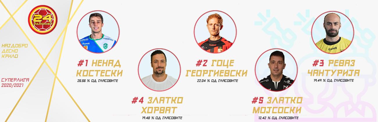 najdobar-igrac-sezona-ДЕСНОКРИЛО-ПУБЛИКА