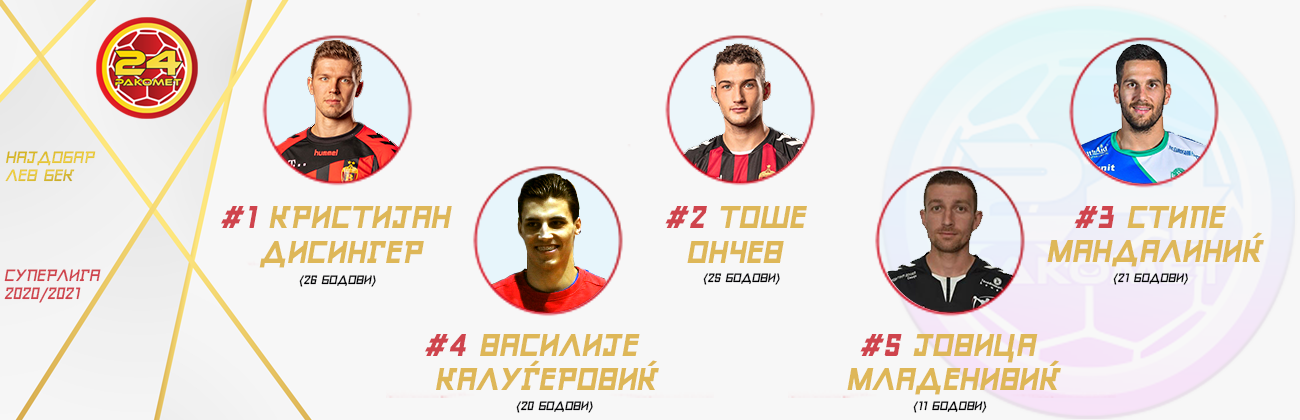 najdobar-igrac-sezona-беклев24ракомет